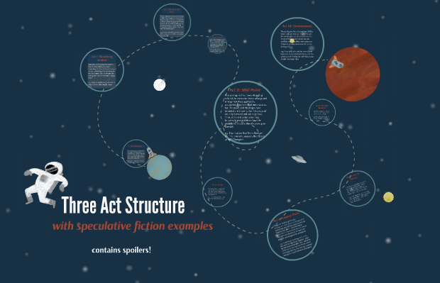 Three Act Structure - explained with speculative fiction and dystopian literature examples