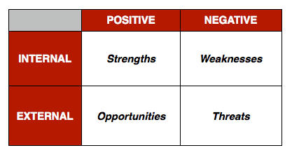 SWOT Analysis-Character Development-Internal and External Conflict